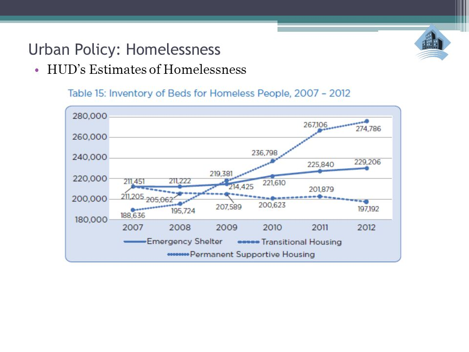 Urban Policy: Homelessness HUD's Estimates of Homelessness
