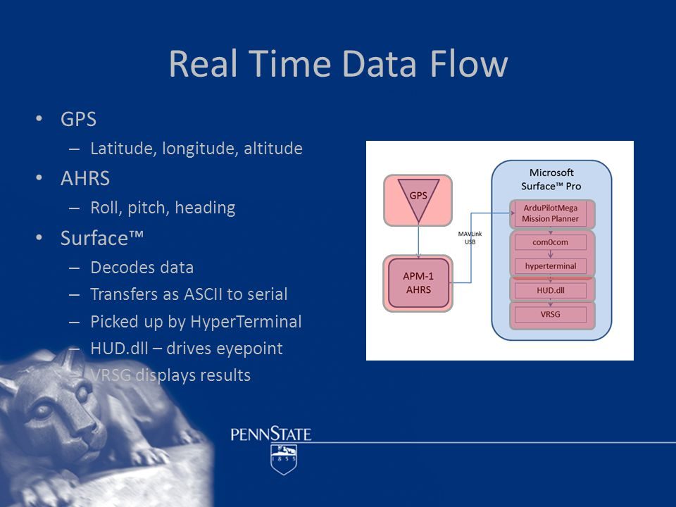 Real Time Data Flow GPS – Latitude, longitude, altitude AHRS – Roll, pitch, heading Surface™ – Decodes data – Transfers as ASCII to serial – Picked up by HyperTerminal – HUD.dll – drives eyepoint – VRSG displays results