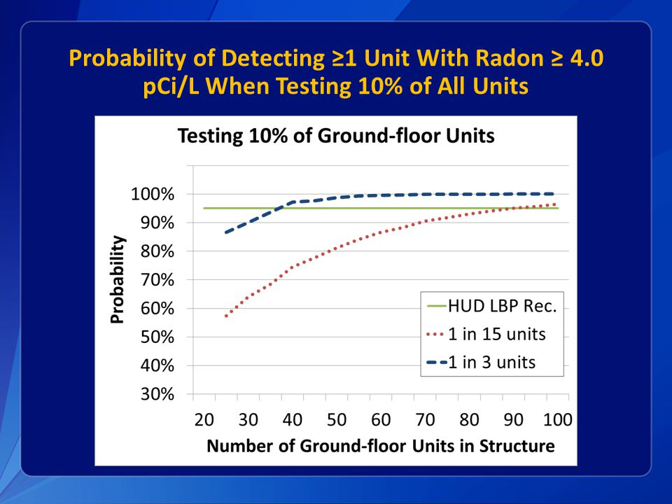 Probability of Detecting ≥1 Unit With Radon ≥ 4.0 pCi/L When Testing 10% of All Units