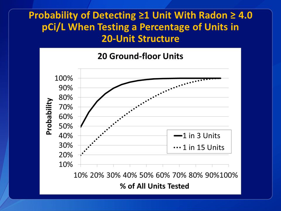 Probability of Detecting ≥1 Unit With Radon ≥ 4.0 pCi/L When Testing a Percentage of Units in 20-Unit Structure