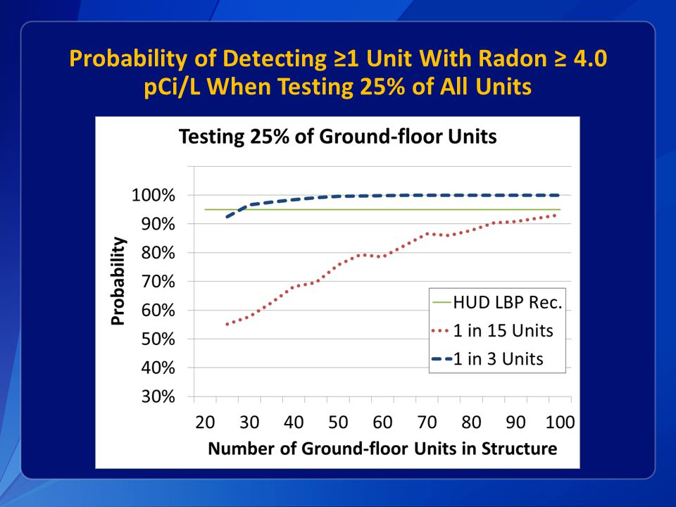 Probability of Detecting ≥1 Unit With Radon ≥ 4.0 pCi/L When Testing 25% of All Units