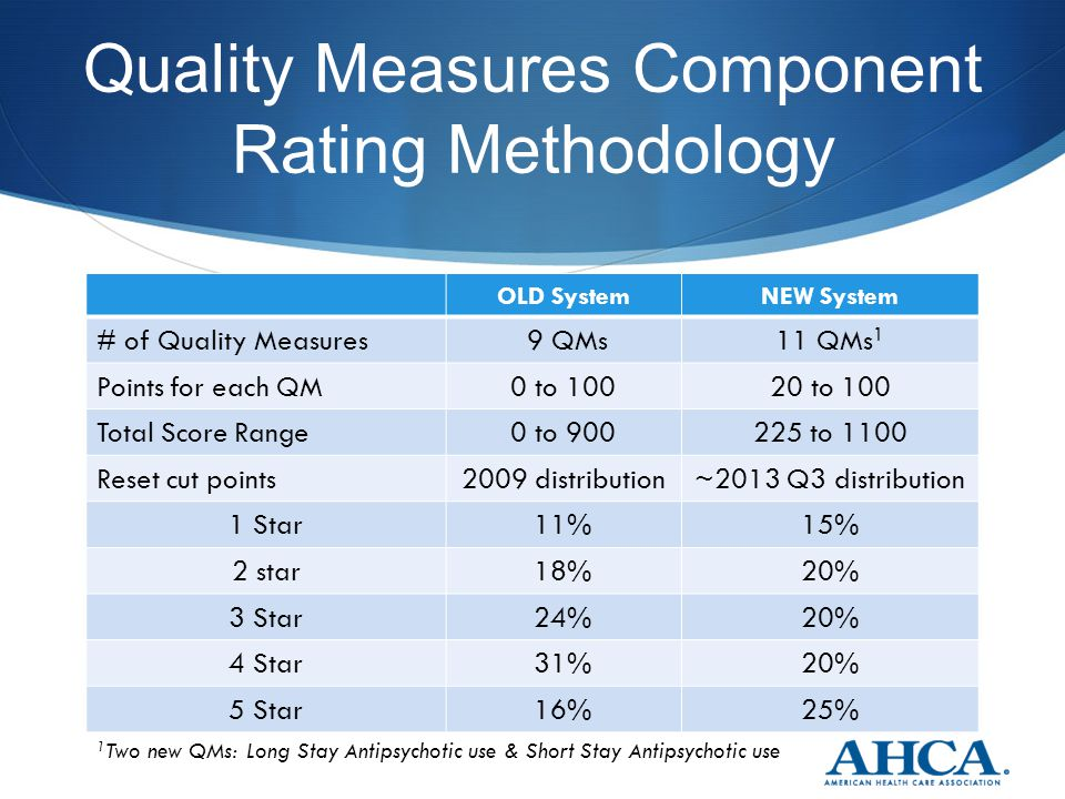 Quality Measures Component Rating Methodology OLD SystemNEW System # of Quality Measures 9 QMs11 QMs 1 Points for each QM0 to 10020 to 100 Total Score
