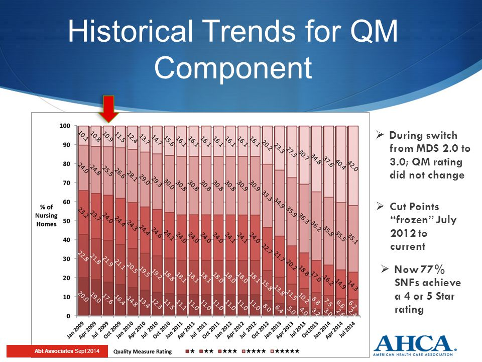 During switch from MDS 2.0 to 3.0; QM rating did not change  Cut Points frozen July 2012 to current Historical Trends for QM Component  Now 77% SNFs achieve a 4 or 5 Star rating Abt Associates Sept 2014