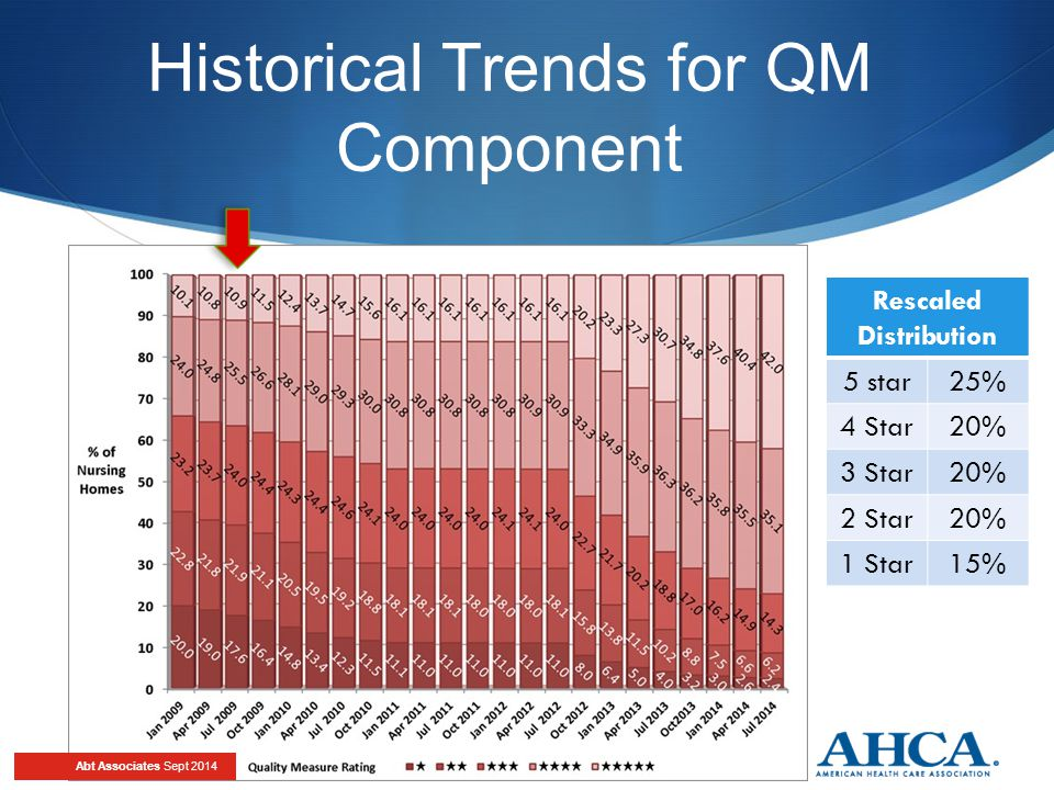 Historical Trends for QM Component Abt Associates Sept 2014 Rescaled Distribution 5 star25% 4 Star20% 3 Star20% 2 Star20% 1 Star15%