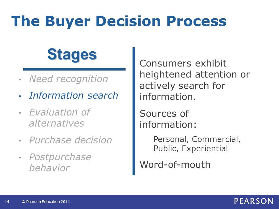 The Buyer Decision Process 14© Pearson Education 2011 Need recognition Information search Evaluation of alternatives Purchase decision Postpurchase behavior Consumers exhibit heightened attention or actively search for information.