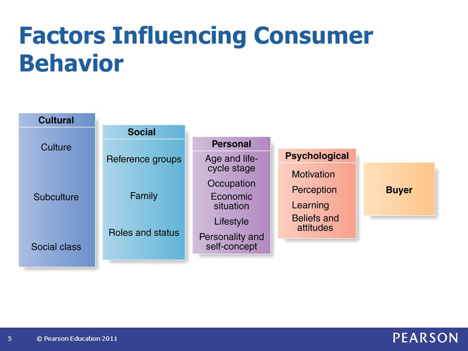 The Buyer Decision Process 16© Pearson Education 2011 Need recognition Information search Evaluation of alternatives Purchase decision Postpurchase behavior Two factors intercede between purchase intentions and the actual decision: Attitudes of others Unexpected situational factors Stages