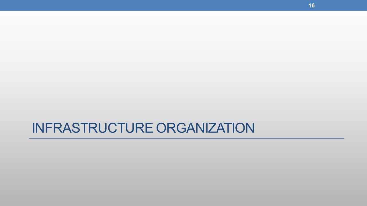 INFRASTRUCTURE ORGANIZATION 16