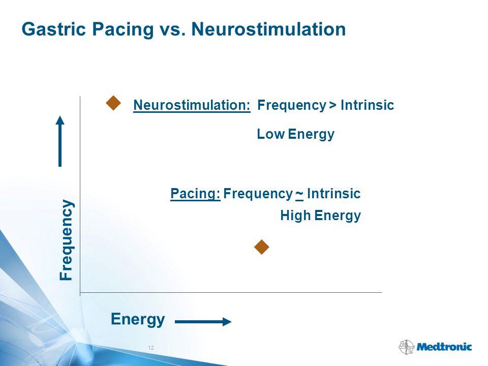 Gastric Pacing vs. Neurostimulation 12  Neurostimulation: Frequency > Intrinsic Low Energy Energy Frequency Pacing: Frequency ~ Intrinsic High Energ