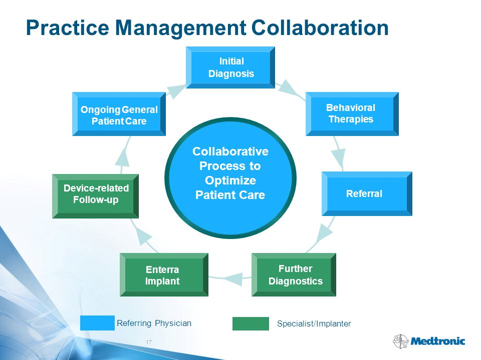 17 Practice Management Collaboration Specialist/Implanter Referring Physician Collaborative Process to Optimize Patient Care Initial Diagnosis Behavio