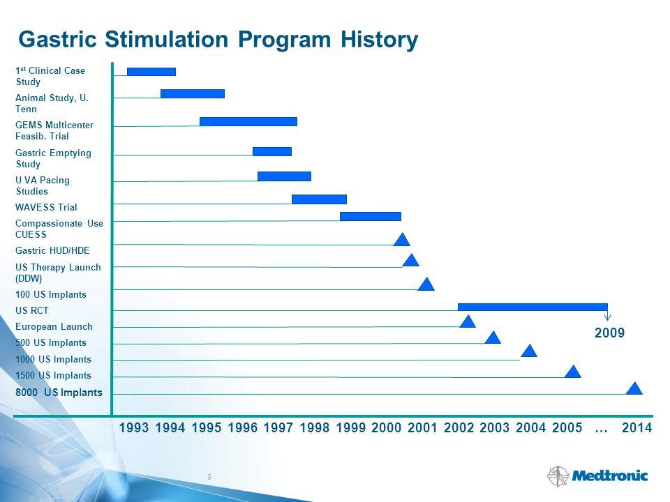 9 Gastric Stimulation Program History 1993 1994 1995 1996 1997 1998 1999 2000 2001 2002 2003 2004 2005 … 2014 1 st Clinical Case Study Animal Study, U
