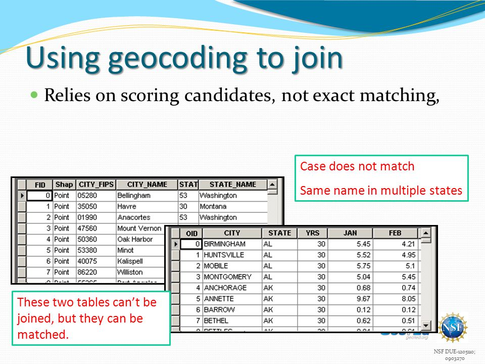 NSF DUE-1205110; 0903270 Using geocoding to join Relies on scoring candidates, not exact matching, Case does not match Same name in multiple states These two tables can't be joined, but they can be matched.