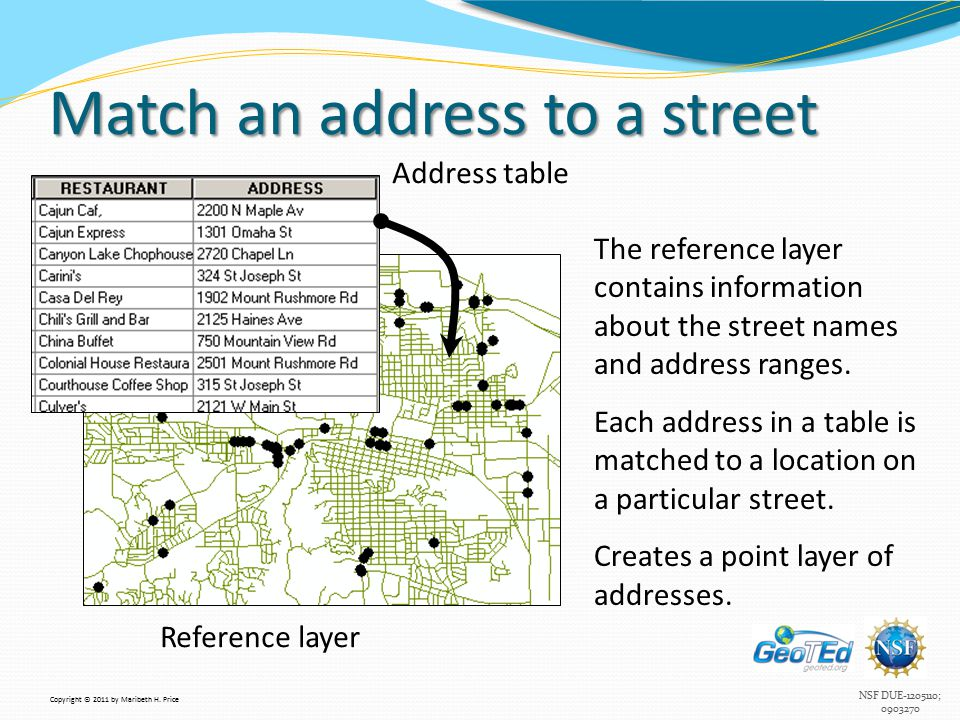 NSF DUE-1205110; 0903270 Match an address to a street Reference layer Address table The reference layer contains information about the street names and address ranges.