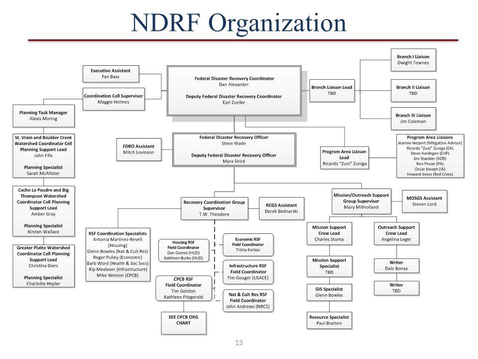 13 NDRF Organization