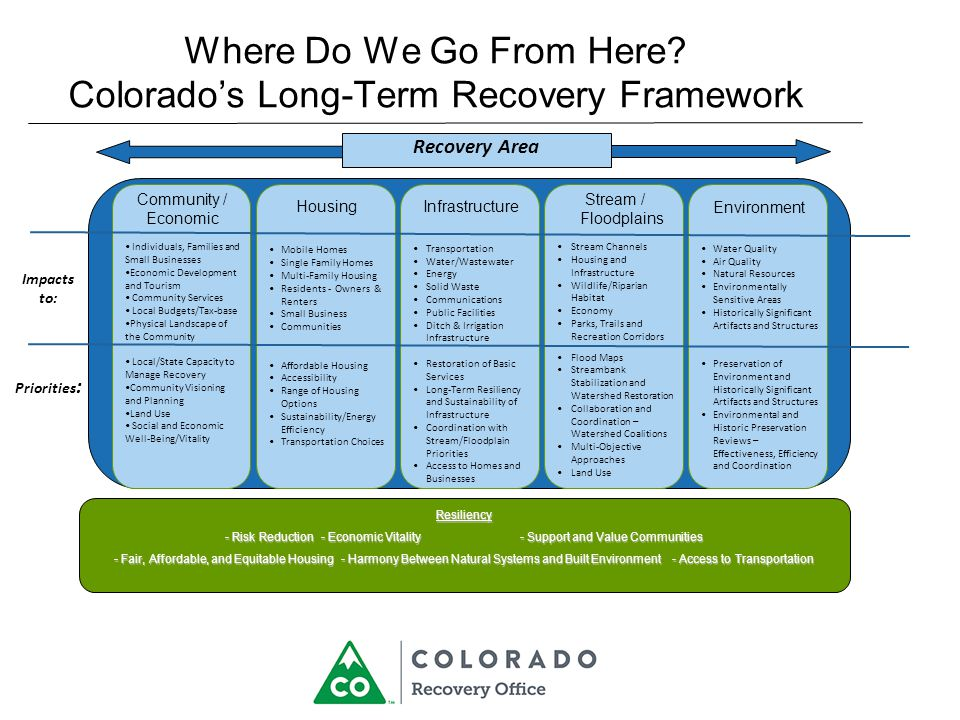 Where Do We Go From Here? Colorado's Long-Term Recovery Framework Resiliency - Risk Reduction - Economic Vitality - Support and Value Communities - Fa