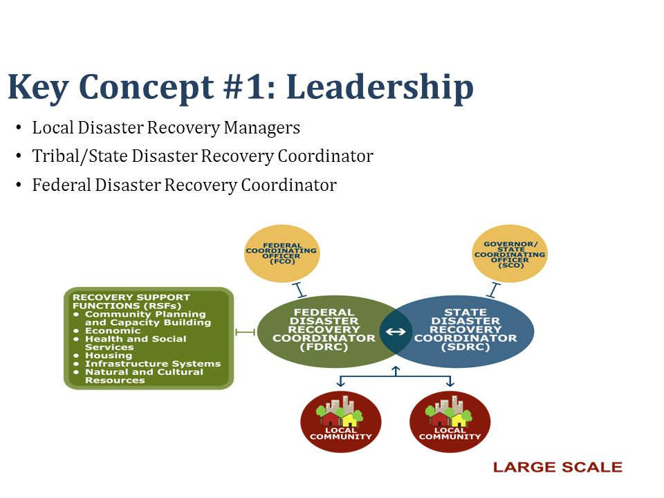 Local Disaster Recovery Managers Tribal/State Disaster Recovery Coordinator Federal Disaster Recovery Coordinator Key Concept #1: Leadership