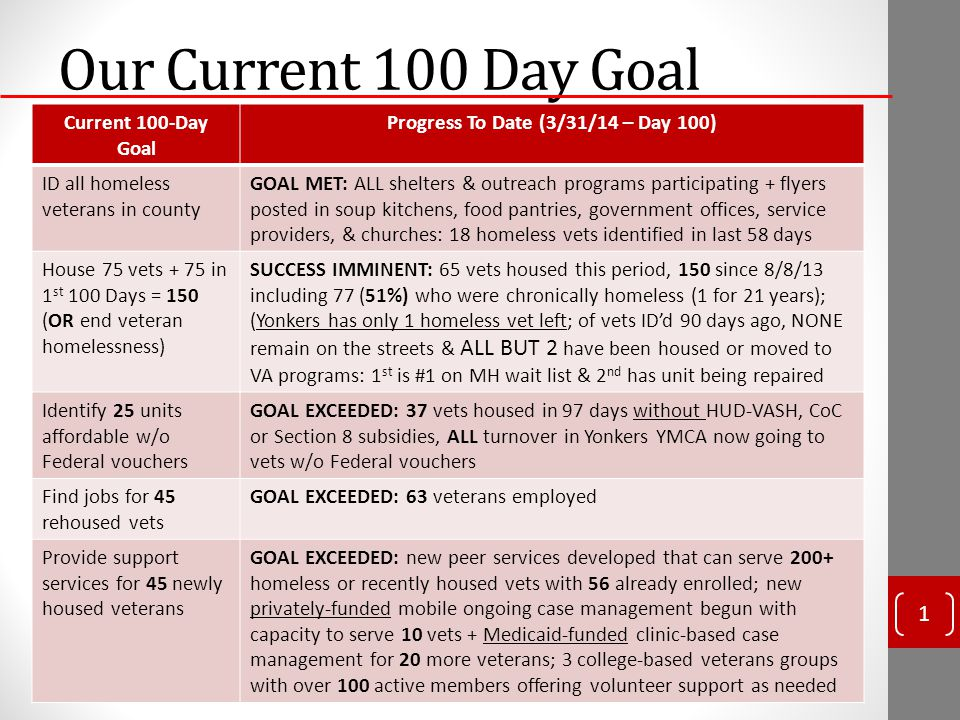 Our Current 100 Day Goal Current 100-Day Goal Progress To Date (3/31/14 – Day 100) ID all homeless veterans in county GOAL MET: ALL shelters & outreach programs participating + flyers posted in soup kitchens, food pantries, government offices, service providers, & churches: 18 homeless vets identified in last 58 days House 75 vets + 75 in 1 st 100 Days = 150 (OR end veteran homelessness) SUCCESS IMMINENT: 65 vets housed this period, 150 since 8/8/13 including 77 (51%) who were chronically homeless (1 for 21 years); (Yonkers has only 1 homeless vet left; of vets ID'd 90 days ago, NONE remain on the streets & ALL BUT 2 have been housed or moved to VA programs: 1 st is #1 on MH wait list & 2 nd has unit being repaired Identify 25 units affordable w/o Federal vouchers GOAL EXCEEDED: 37 vets housed in 97 days without HUD-VASH, CoC or Section 8 subsidies, ALL turnover in Yonkers YMCA now going to vets w/o Federal vouchers Find jobs for 45 rehoused vets GOAL EXCEEDED: 63 veterans employed Provide support services for 45 newly housed veterans GOAL EXCEEDED: new peer services developed that can serve 200+ homeless or recently housed vets with 56 already enrolled; new privately-funded mobile ongoing case management begun with capacity to serve 10 vets + Medicaid-funded clinic-based case management for 20 more veterans; 3 college-based veterans groups with over 100 active members offering volunteer support as needed 1