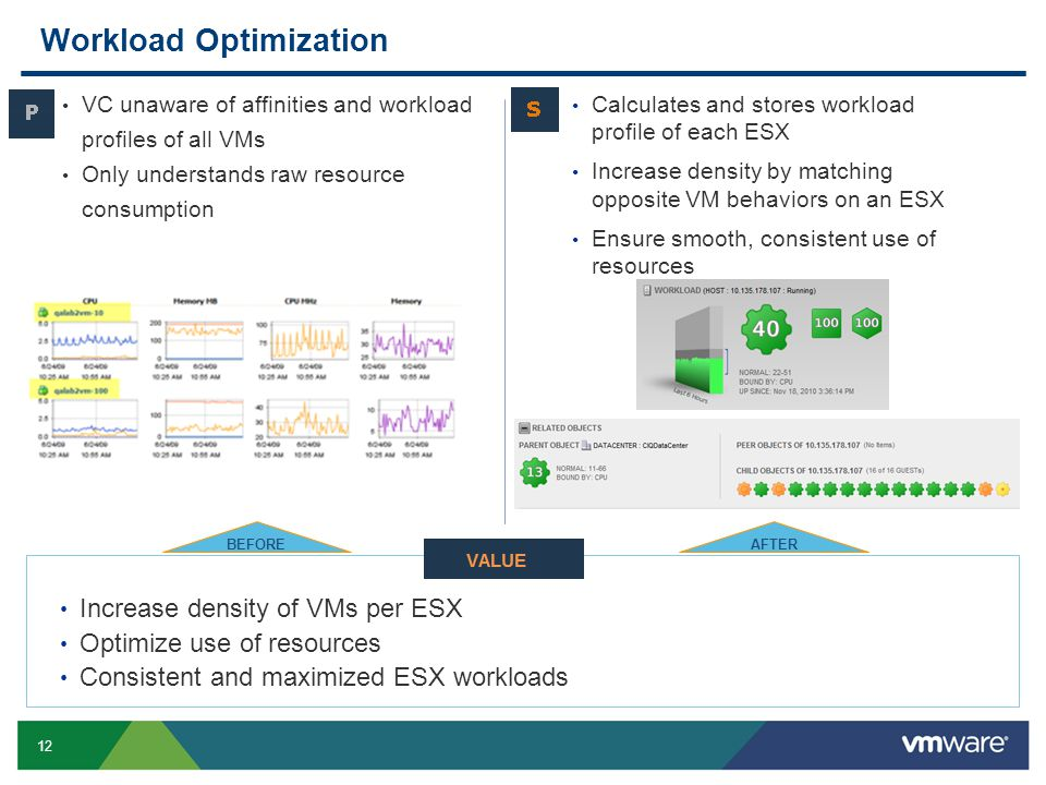 12 Slide 12 Workload Optimization VC unaware of affinities and workload profiles of all VMs Only understands raw resource consumption Calculates and stores workload profile of each ESX Increase density by matching opposite VM behaviors on an ESX Ensure smooth, consistent use of resources Increase density of VMs per ESX Optimize use of resources Consistent and maximized ESX workloads BEFOREAFTER