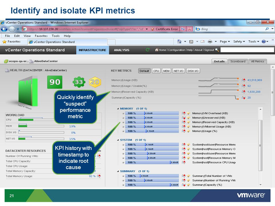 21 Identify and isolate KPI metrics Quickly identify suspect performance metric KPI history with timestamp to indicate root cause