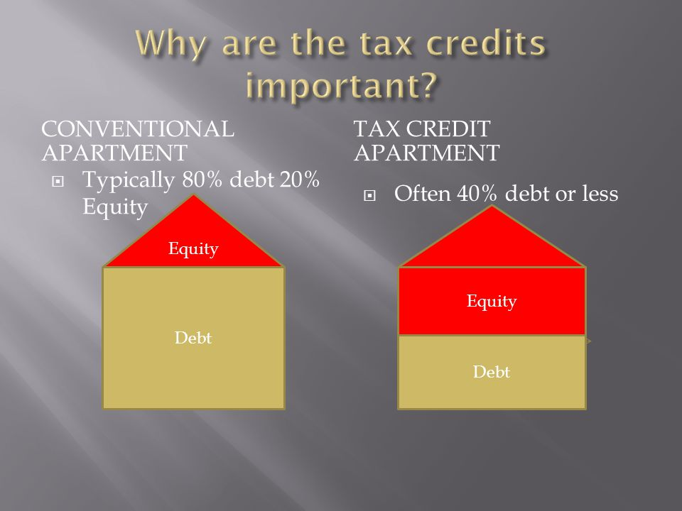 CONVENTIONAL APARTMENT TAX CREDIT APARTMENT  Typically 80% debt 20% Equity  Often 40% debt or less Debt Equity Debt