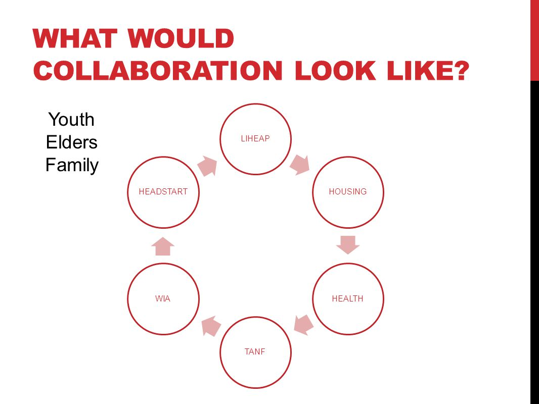 WHAT WOULD COLLABORATION LOOK LIKE? LIHEAPHOUSINGHEALTHTANFWIAHEADSTART Youth Elders Family