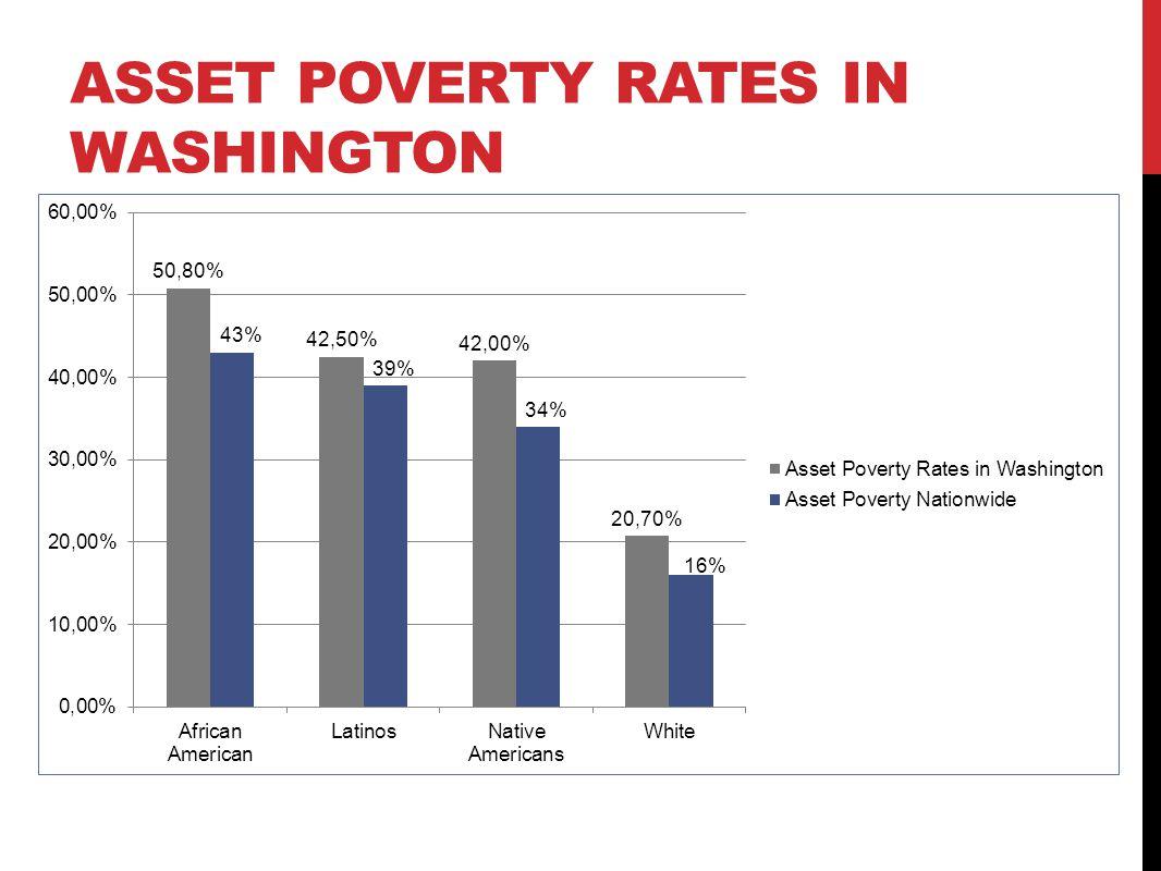 ASSET POVERTY RATES IN WASHINGTON
