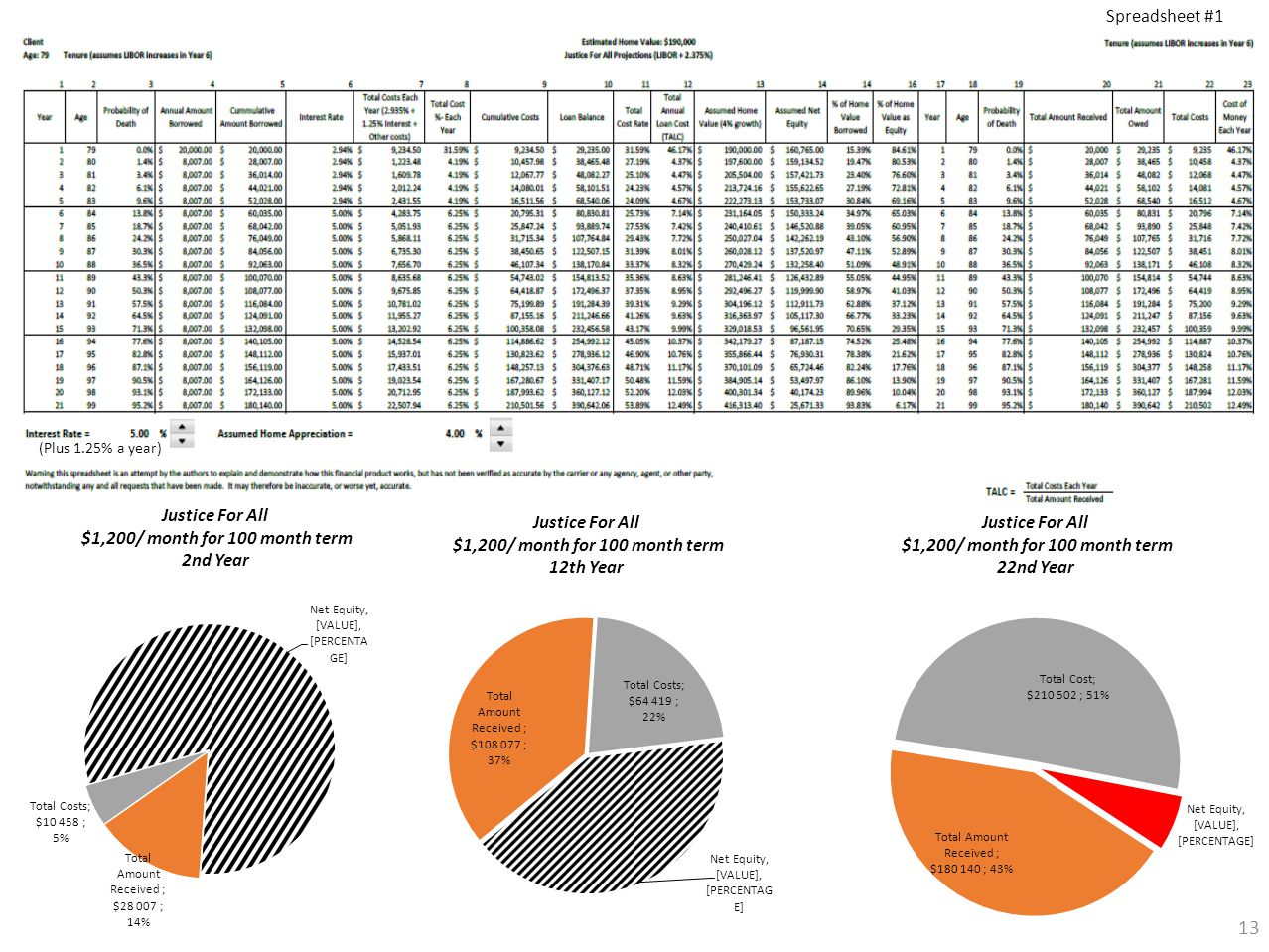 13 (Plus 1.25% a year) Spreadsheet #1