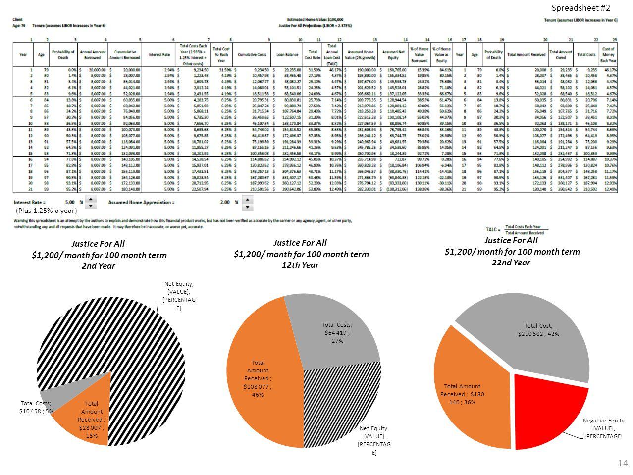 (Plus 1.25% a year) 14 Spreadsheet #2