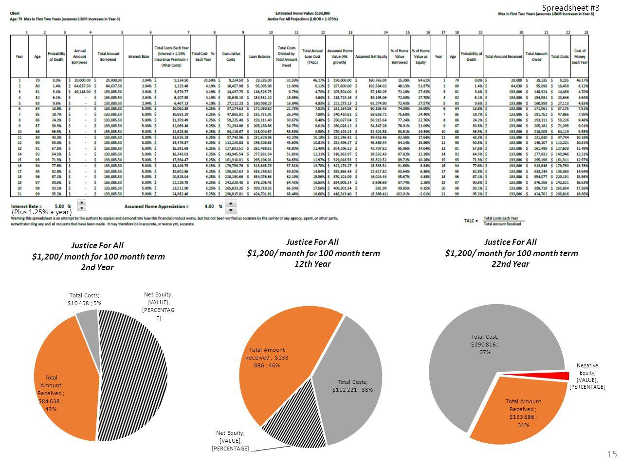 15 (Plus 1.25% a year) Spreadsheet #3