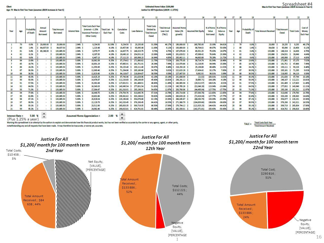 16 (Plus 1.25% a year) Spreadsheet #4