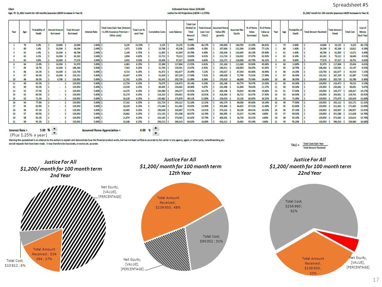17 (Plus 1.25% a year) Spreadsheet #5