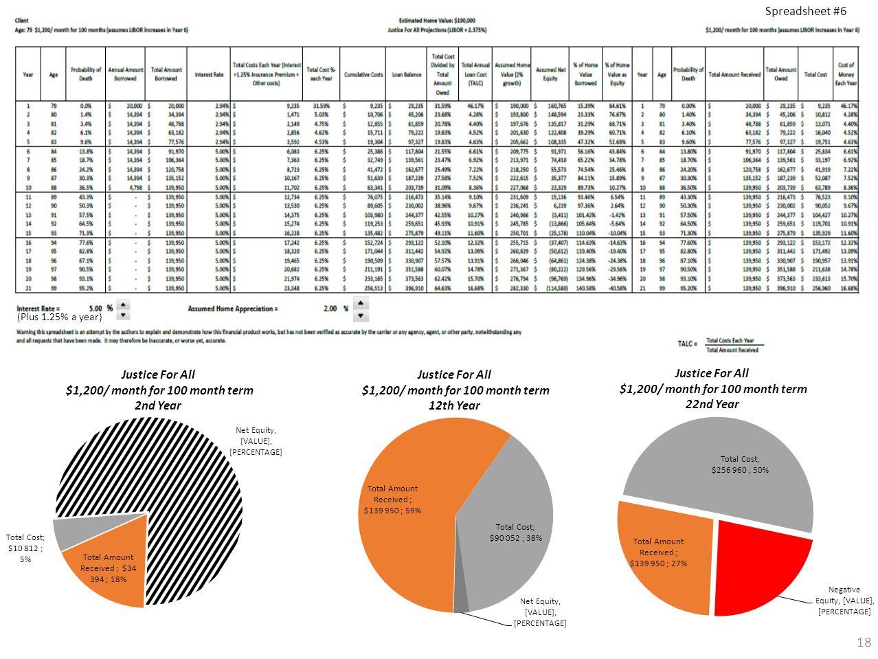 18 (Plus 1.25% a year) Spreadsheet #6