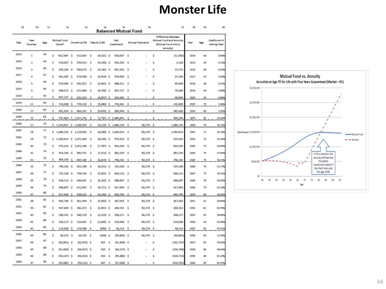 34 Monster Life