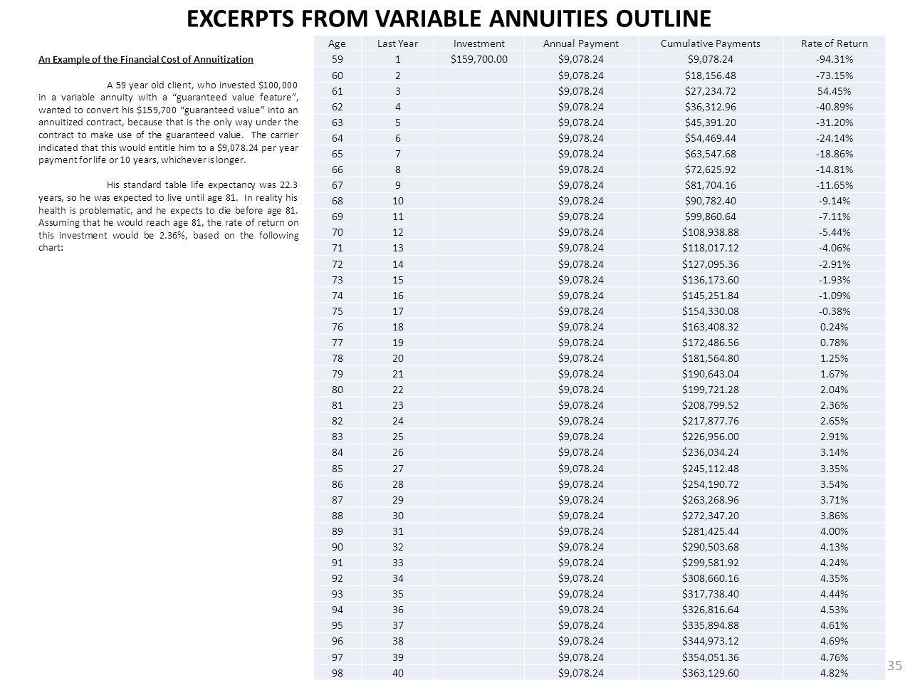 """An Example of the Financial Cost of Annuitization A 59 year old client, who invested $100,000 in a variable annuity with a """"guaranteed value feature"""","""