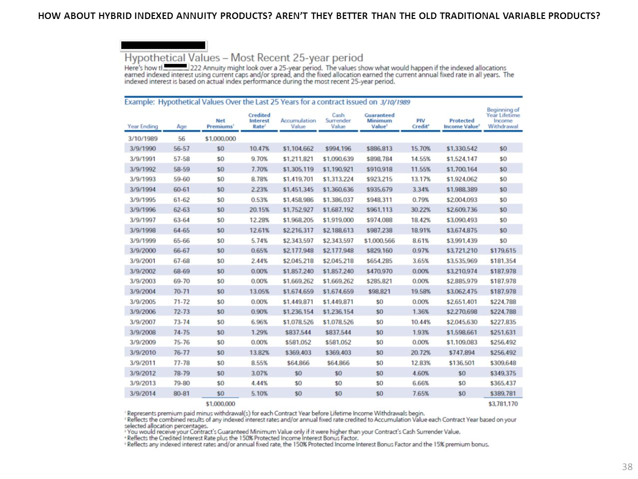 38 HOW ABOUT HYBRID INDEXED ANNUITY PRODUCTS? AREN'T THEY BETTER THAN THE OLD TRADITIONAL VARIABLE PRODUCTS?