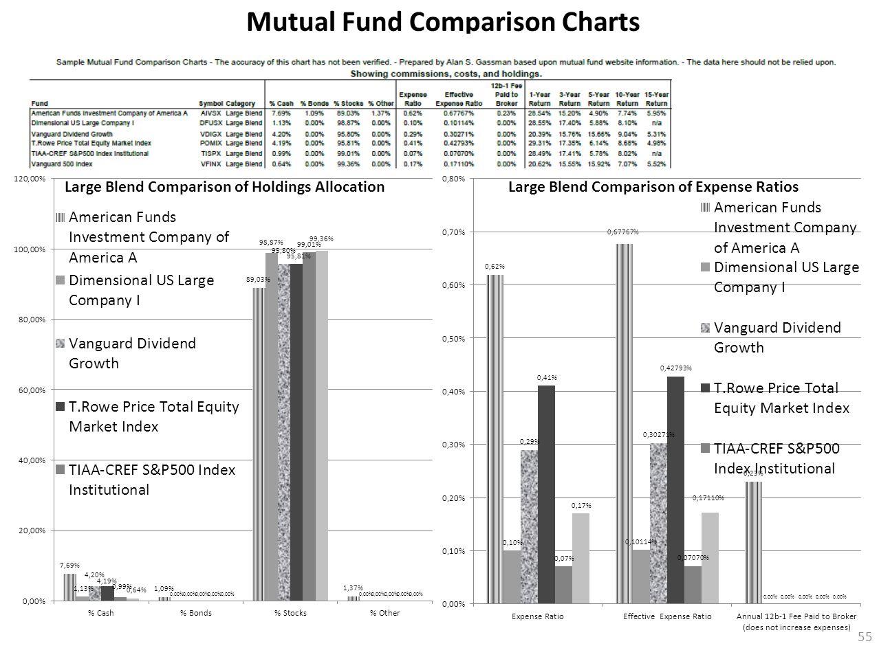 55 Mutual Fund Comparison Charts