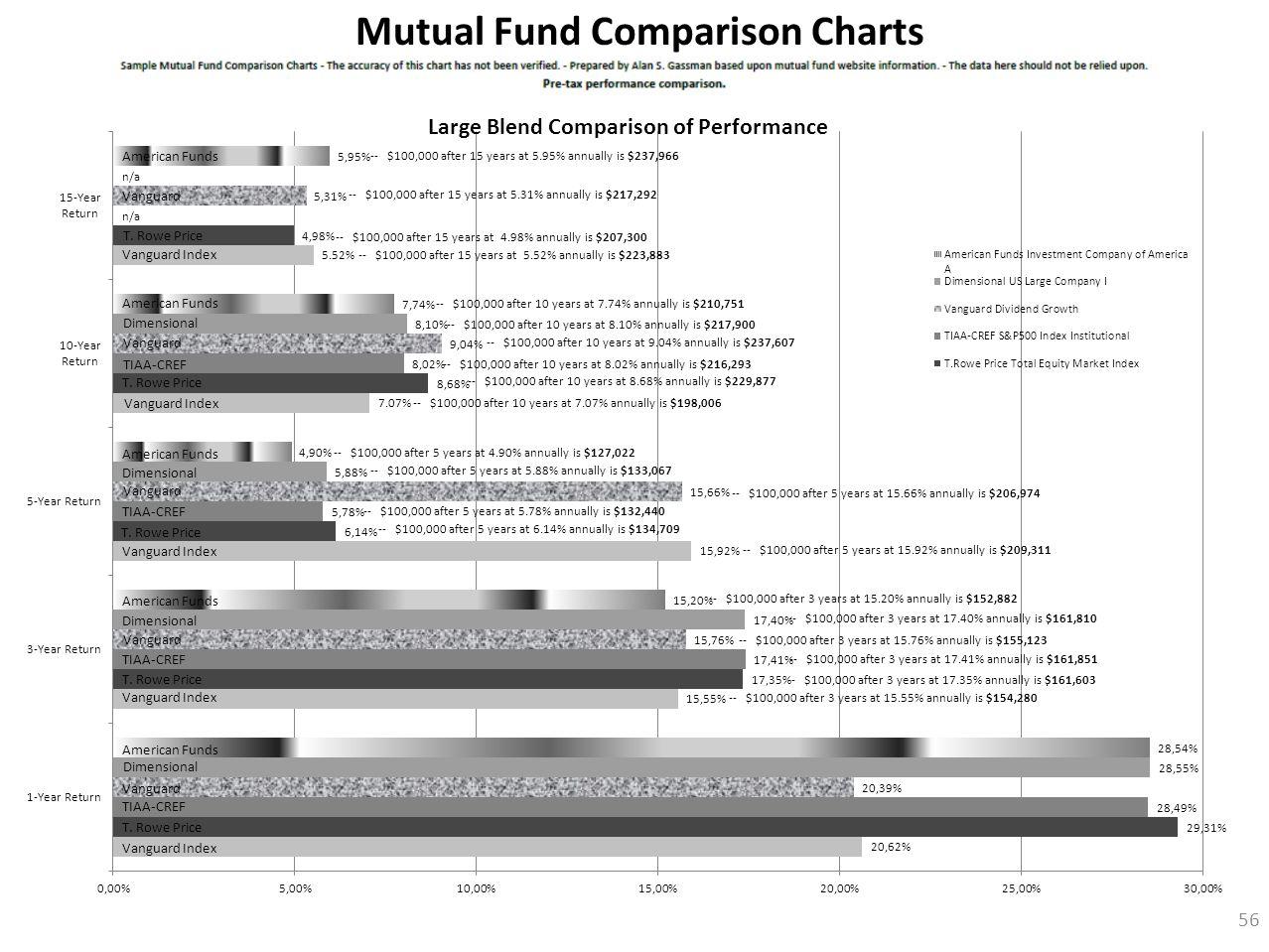 56 Mutual Fund Comparison Charts