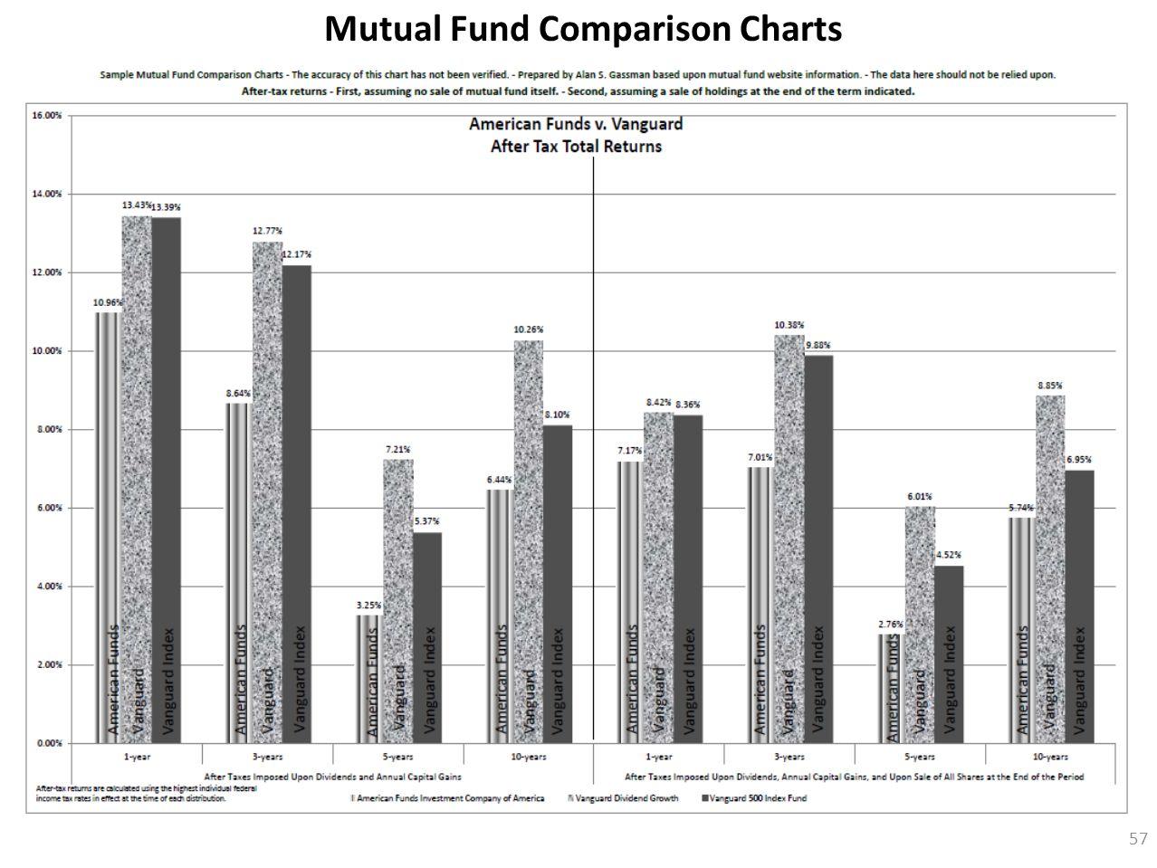 57 Mutual Fund Comparison Charts