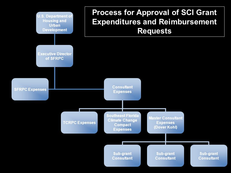 Process for Approval of SCI Grant Expenditures and Reimbursement Requests U.S.