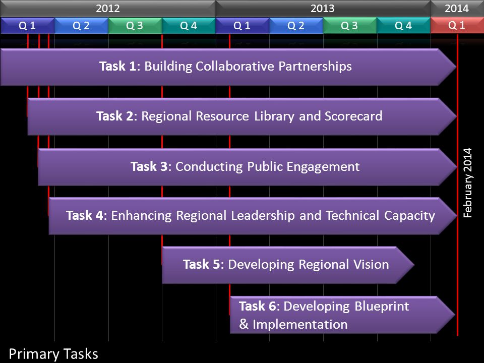 Primary Tasks 2012 2013 2014 Task 5: Developing Regional Vision Task 4: Enhancing Regional Leadership and Technical Capacity Task 3: Conducting Public Engagement Task 2: Regional Resource Library and Scorecard Task 1: Building Collaborative Partnerships February 2014 Task 6: Developing Blueprint & Implementation
