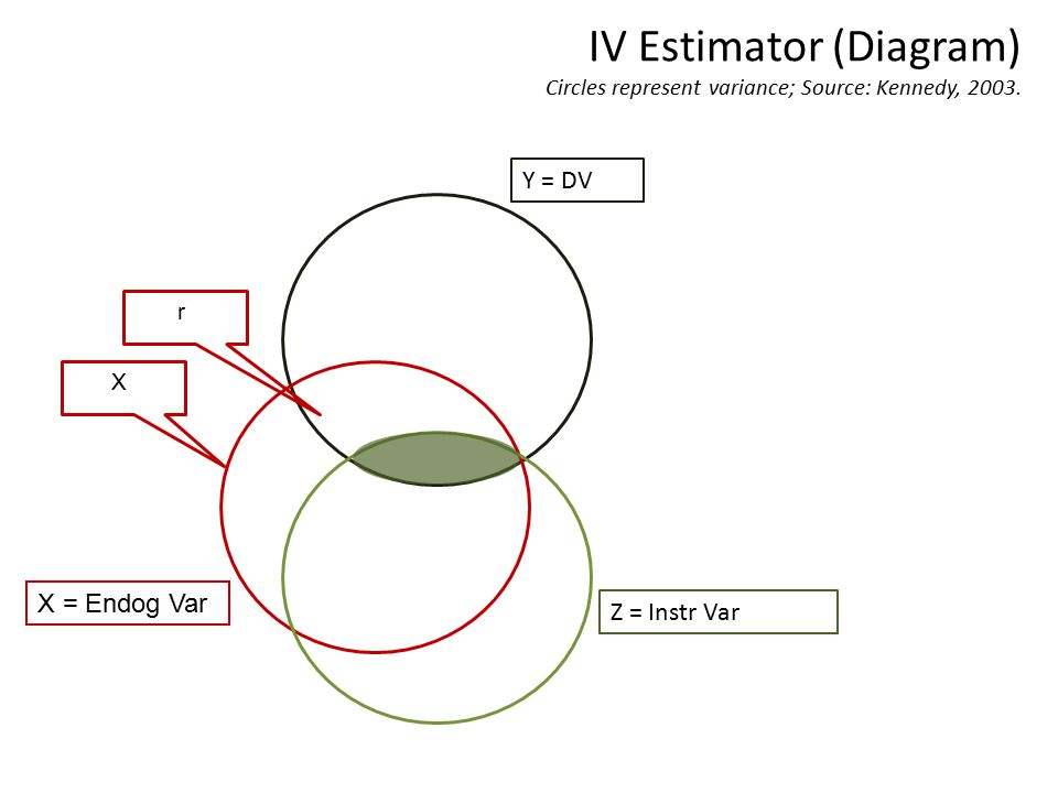 IV Estimator (Diagram) Circles represent variance; Source: Kennedy, 2003.