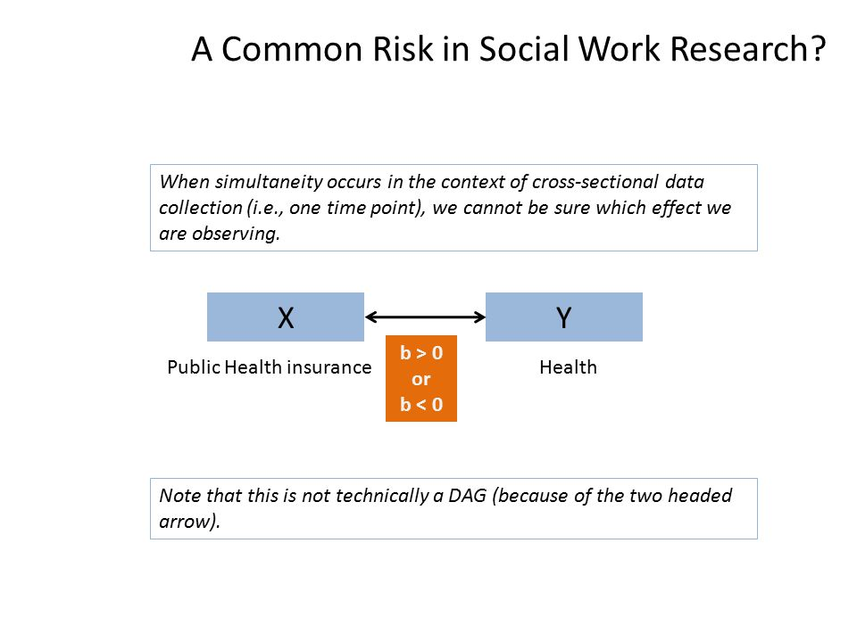 A Common Risk in Social Work Research.
