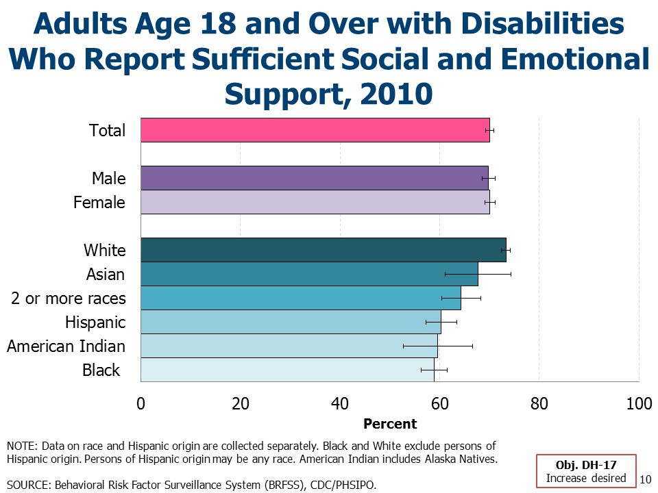 Adults Age 18 and Over with Disabilities Who Report Sufficient Social and Emotional Support, 2010 10 Obj.