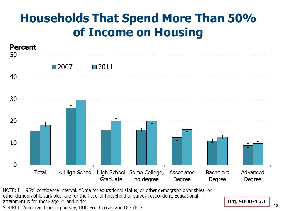 Households That Spend More Than 50% of Income on Housing Obj.