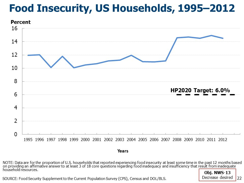 Food Insecurity, US Households, 1995–2012 HP2020 Target: 6.0% SOURCE: Food Security Supplement to the Current Population Survey (CPS), Census and DOL/BLS.