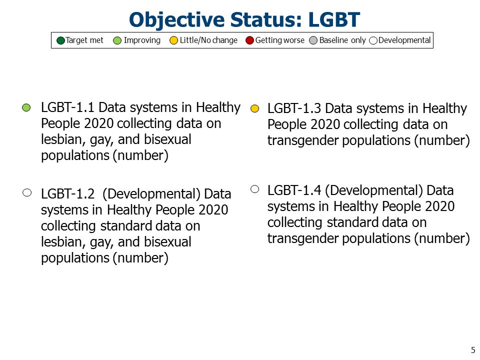 LGBT-1.1 Data systems in Healthy People 2020 collecting data on lesbian, gay, and bisexual populations (number) LGBT-1.2 (Developmental) Data systems in Healthy People 2020 collecting standard data on lesbian, gay, and bisexual populations (number) LGBT-1.3 Data systems in Healthy People 2020 collecting data on transgender populations (number) LGBT-1.4 (Developmental) Data systems in Healthy People 2020 collecting standard data on transgender populations (number) Objective Status: LGBT Target met Improving Little/No change Getting worse Baseline only Developmental 5