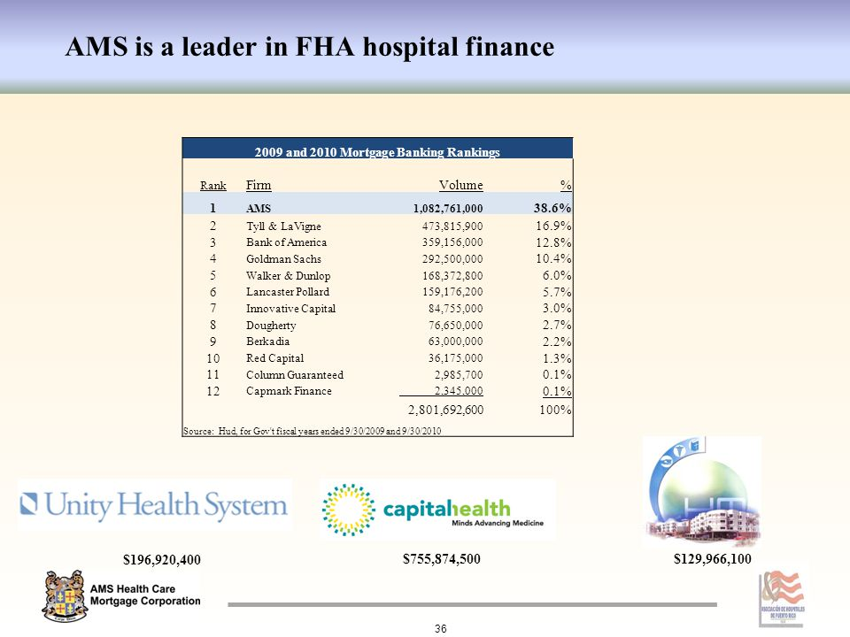 AMS is a leader in FHA hospital finance 36 2009 and 2010 Mortgage Banking Rankings Rank FirmVolume% 1 AMS 1,082,761,000 38.6% 2 Tyll & LaVigne 473,815,900 16.9% 3 Bank of America 359,156,000 12.8% 4 Goldman Sachs 292,500,000 10.4% 5 Walker & Dunlop 168,372,800 6.0% 6 Lancaster Pollard 159,176,200 5.7% 7 Innovative Capital 84,755,000 3.0% 8 Dougherty 76,650,000 2.7% 9 Berkadia 63,000,000 2.2% 10 Red Capital 36,175,000 1.3% 11 Column Guaranteed 2,985,700 0.1% 12 Capmark Finance 2,345,000 0.1% 2,801,692,600100% Source: Hud, for Gov t fiscal years ended 9/30/2009 and 9/30/2010 $755,874,500 $196,920,400 $129,966,100