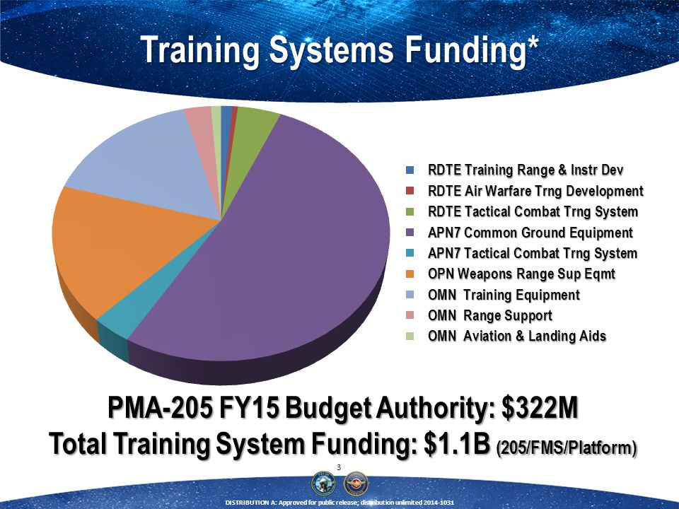 3 DISTRIBUTION A: Approved for public release; distribution unlimited 2014-1031 PMA-205 FY15 Budget Authority: $322M Total Training System Funding: $1