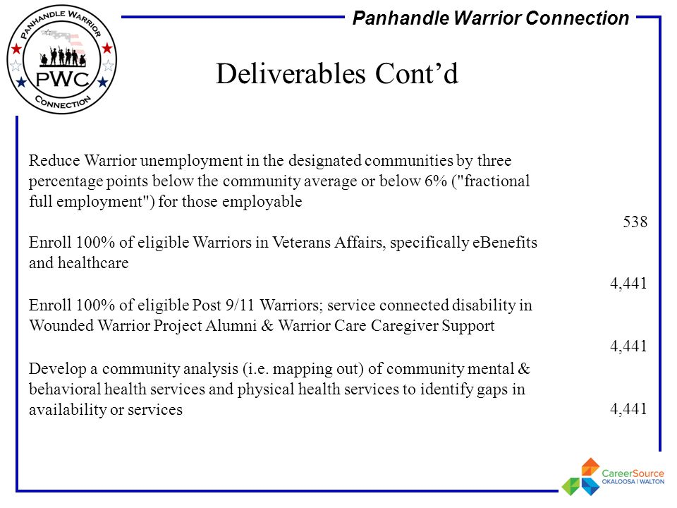 Panhandle Warrior Connection. Reduce Warrior unemployment in the designated communities by three percentage points below the community average or belo