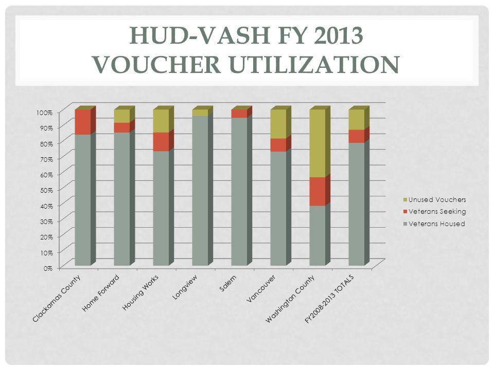 HUD-VASH FY 2013 VOUCHER UTILIZATION