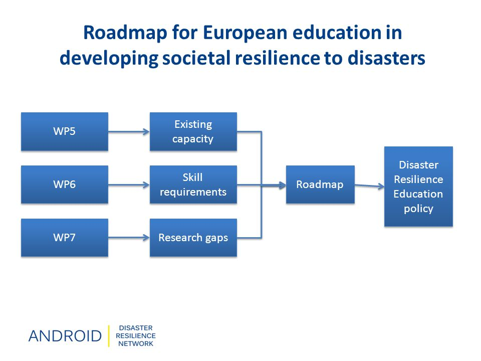 Roadmap for European education in developing societal resilience to disasters Roadmap Existing capacity Skill requirements Research gaps Disaster Resilience Education policy WP5 WP6 WP7
